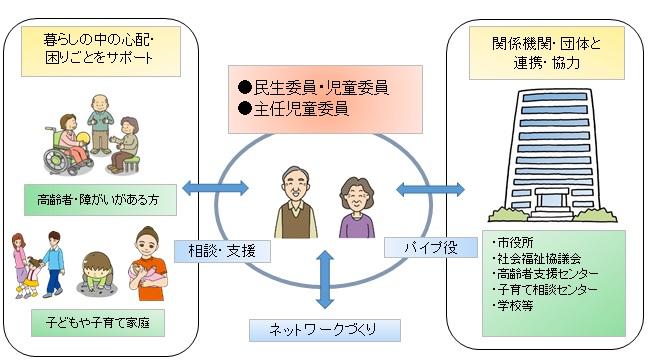 あなたのまちの民生委員・児童委員/町田市ホームページ
