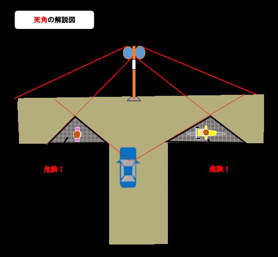 道路反射鏡(カーブミラー)の設置について/町田市ホームページ